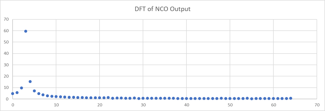 Np Fft Example