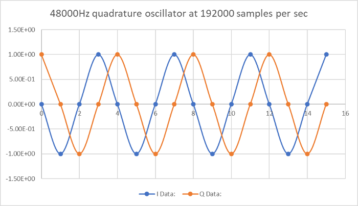 Software Defined Radio for the Radio Amateur